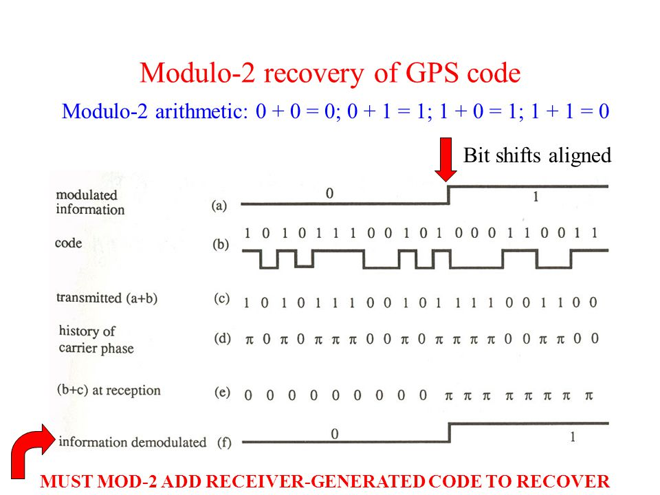 Modulo-2 recovery of GPS code Modulo-2 arithmetic: 0 + 0 = 0; 0 + 1 = 1; 1 + 0 = 1; 1 + 1 = 0 Bit shifts aligned MUST MOD-2 ADD RECEIVER-GENERATED CODE TO RECOVER