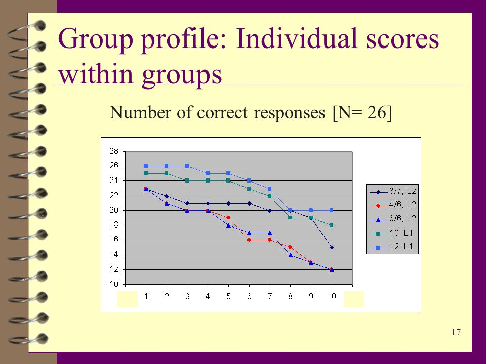17 Group profile: Individual scores within groups Number of correct responses [N= 26]