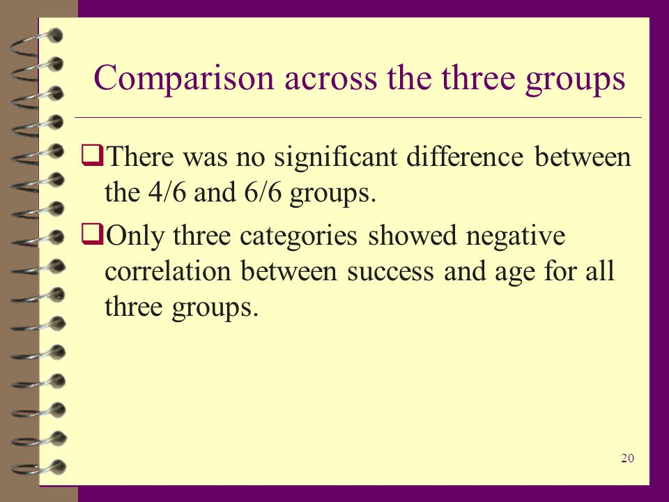 20 Comparison across the three groups  There was no significant difference between the 4/6 and 6/6 groups.