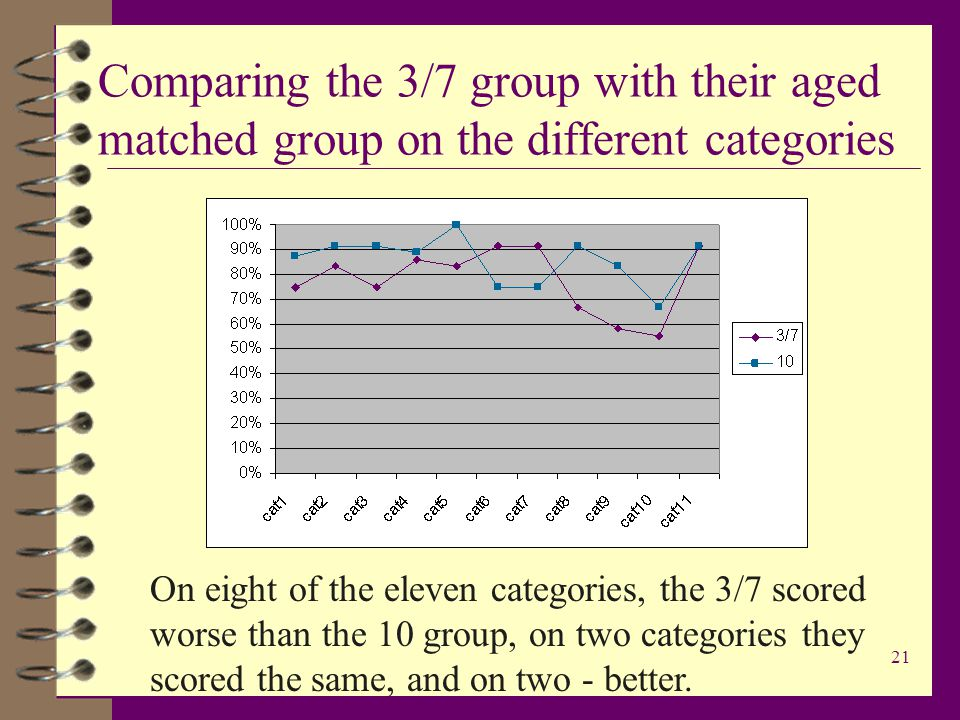 21 Comparing the 3/7 group with their aged matched group on the different categories On eight of the eleven categories, the 3/7 scored worse than the 10 group, on two categories they scored the same, and on two - better.