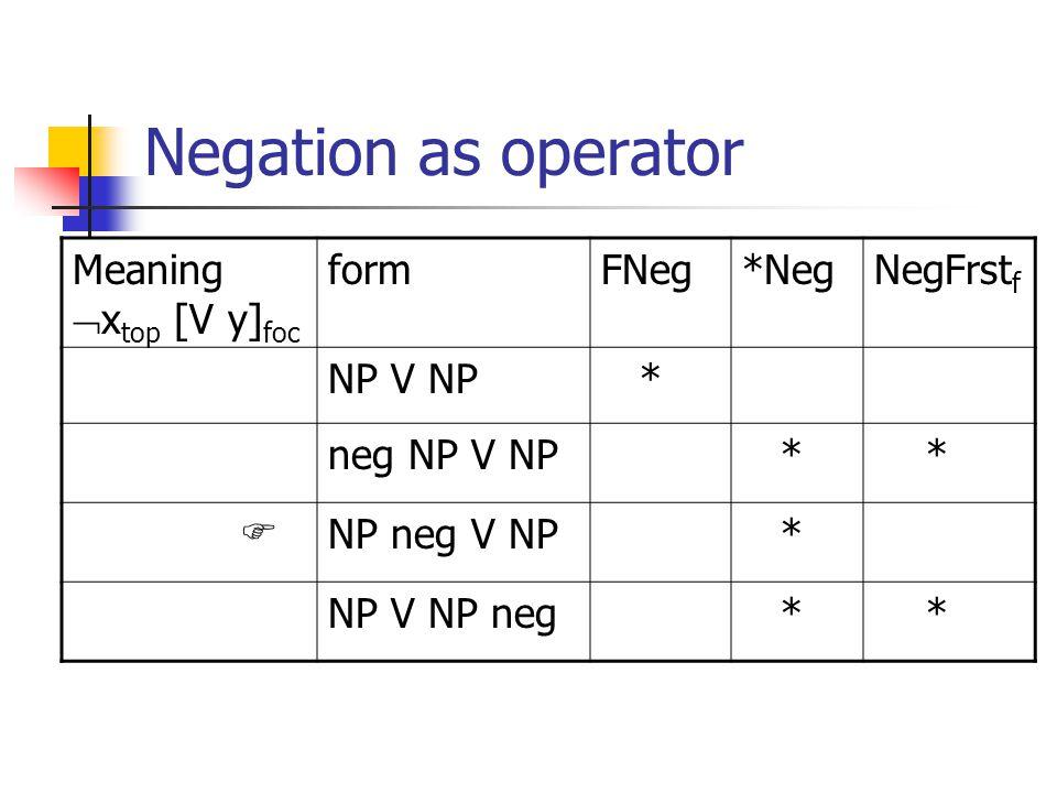 Negation as operator Meaning  x top [V y] foc formFNeg*NegNegFrst f NP V NP * neg NP V NP * *  NP neg V NP * NP V NP neg * *