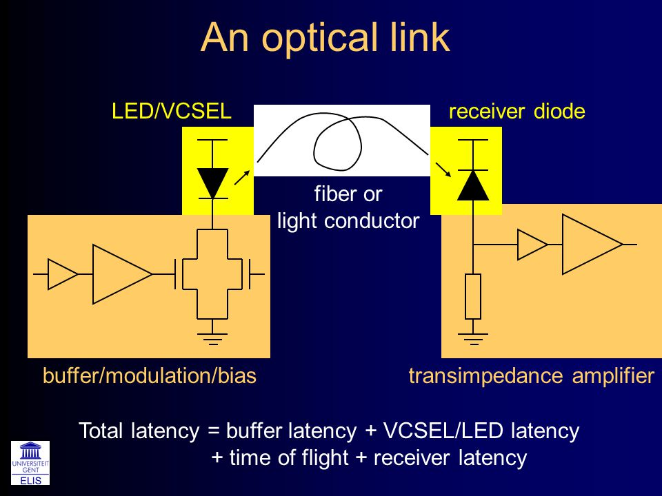 An optical link Total latency = buffer latency + VCSEL/LED latency + time of flight + receiver latency LED/VCSEL buffer/modulation/bias fiber or light conductor receiver diode transimpedance amplifier