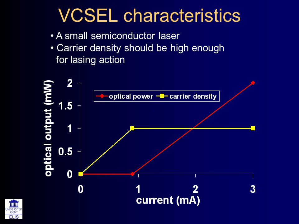 VCSEL characteristics A small semiconductor laser Carrier density should be high enough for lasing action