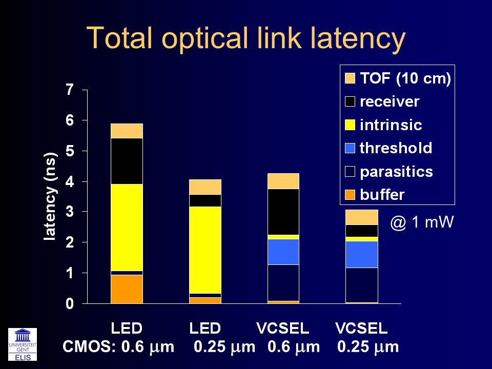 Total optical link latency CMOS: 0.6  m0.25  m0.6  m0.25  m @ 1 mW