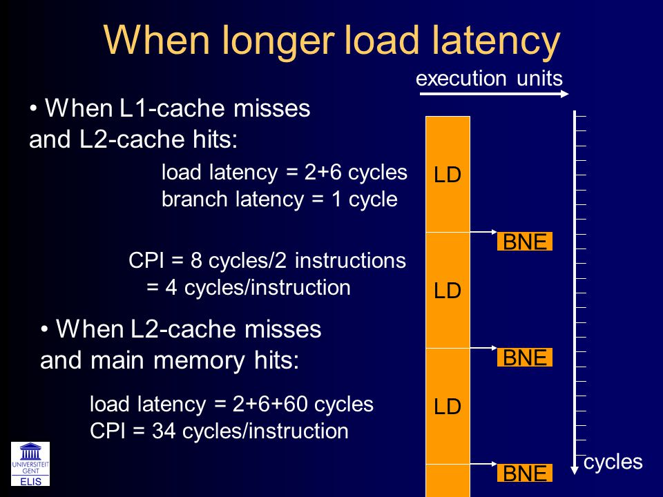 When longer load latency cycles LD CPI = 8 cycles/2 instructions = 4 cycles/instruction load latency = 2+6 cycles branch latency = 1 cycle BNE execution units When L1-cache misses and L2-cache hits: LD When L2-cache misses and main memory hits: load latency = 2+6+60 cycles CPI = 34 cycles/instruction