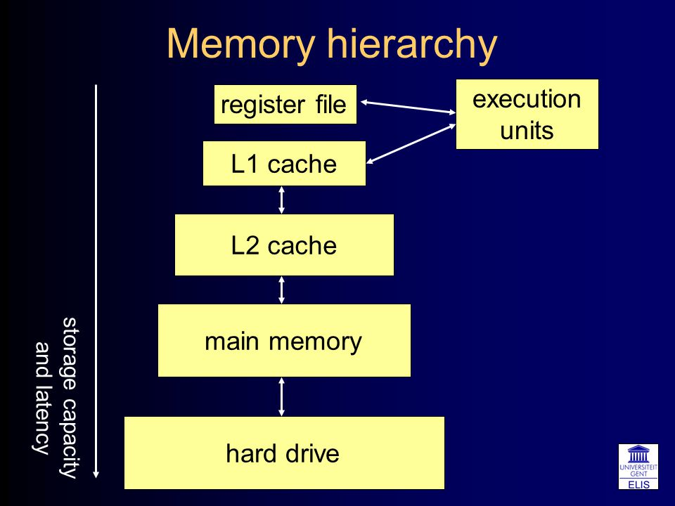 Memory hierarchy register file execution units L1 cache L2 cache main memory hard drive storage capacity and latency