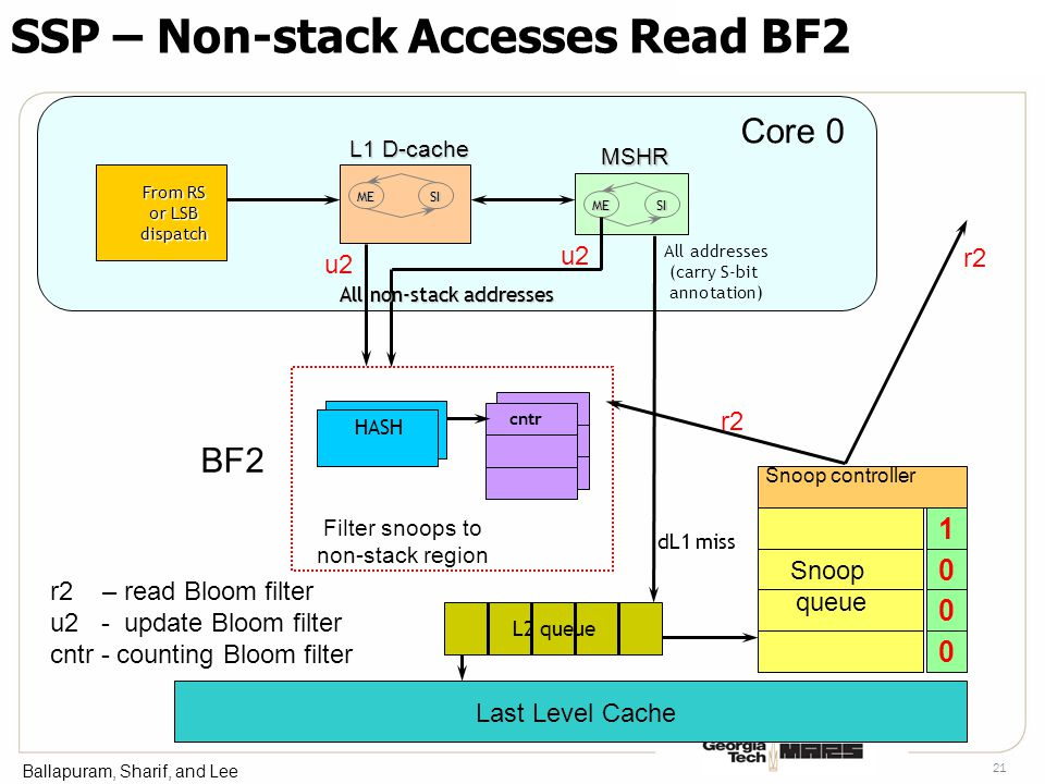 Ballapuram, Sharif, and Lee 21 SSP – Non-stack Accesses Read BF2 All non-stack addresses Filter snoops to non-stack region HASH cntr u2 L2 queue dL1 miss r2 All addresses (carry S-bit annotation) r2 – read Bloom filter u2 - update Bloom filter cntr - counting Bloom filter Last Level Cache Snoop controller 1 0 0 0 Snoop queue BF2 Core 0 From RS or LSB dispatch All non-stack addresses MESI SIME L1 D-cache MSHR