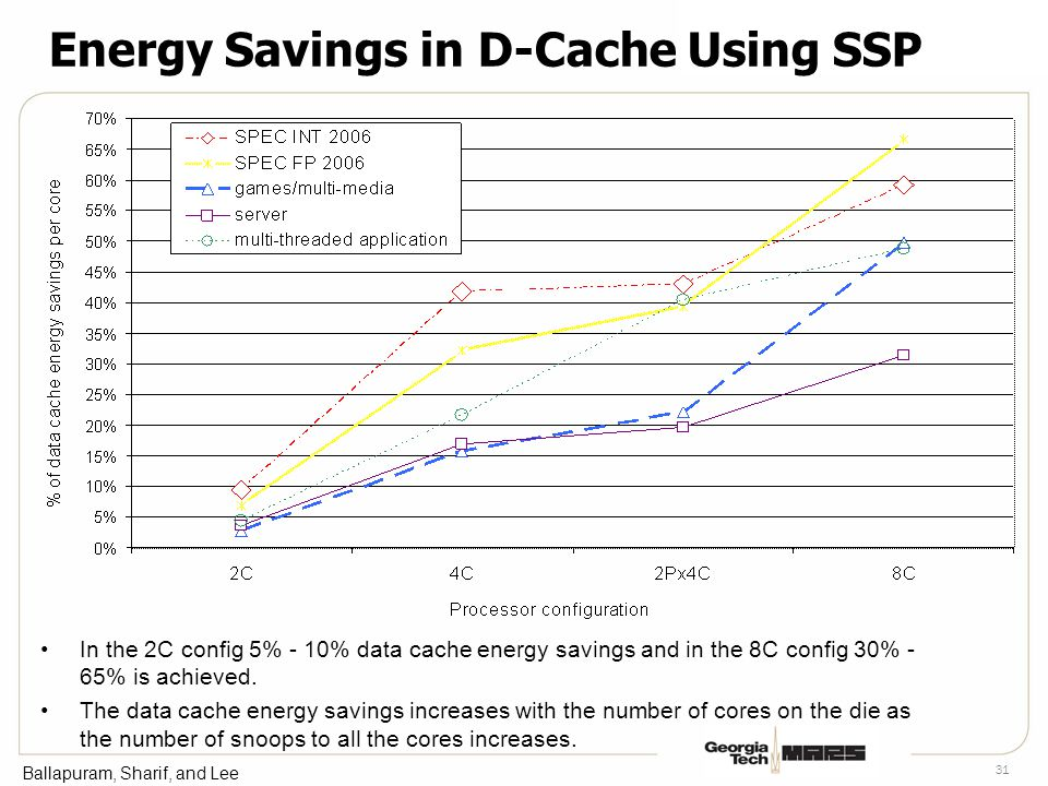 Ballapuram, Sharif, and Lee 31 Energy Savings in D-Cache Using SSP In the 2C config 5% - 10% data cache energy savings and in the 8C config 30% - 65% is achieved.