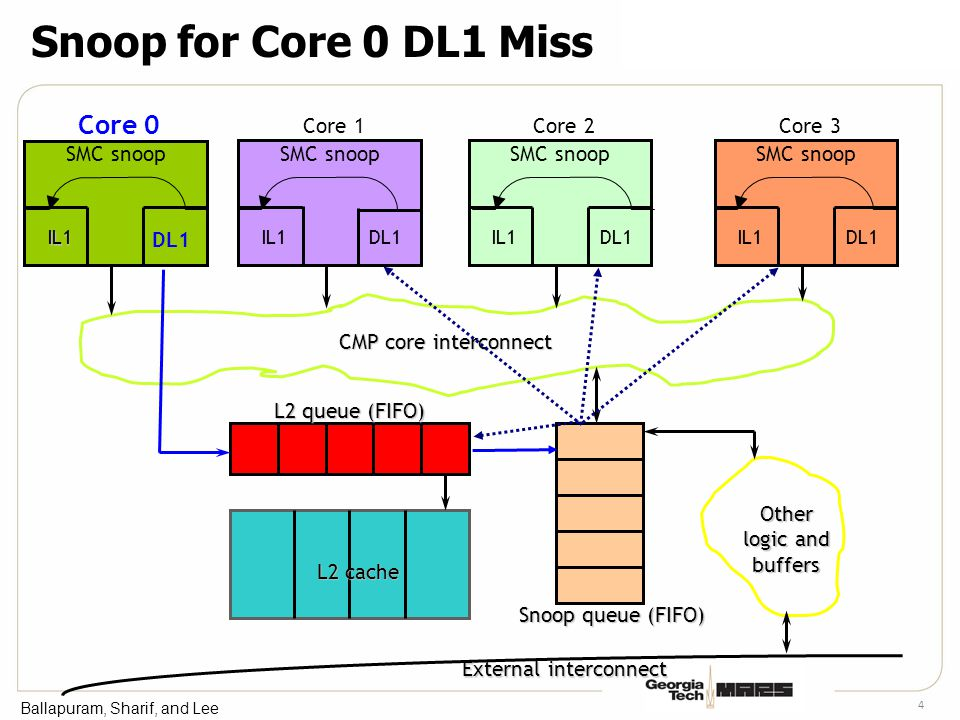Ballapuram, Sharif, and Lee 4 Snoop for Core 0 DL1 Miss IL1 L2 queue (FIFO) L2 cache Snoop queue (FIFO) Other logic and buffers External interconnect CMP core interconnect Core 0 IL1 DL1 SMC snoop Core 1 IL1DL1 SMC snoop Core 2 IL1DL1 SMC snoop Core 3 IL1DL1 SMC snoop
