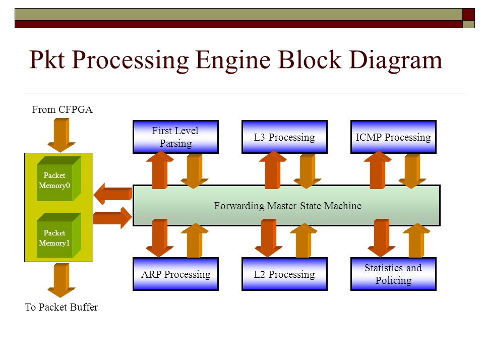 Pkt Processing Engine Block Diagram Forwarding Master State Machine First Level Parsing Packet Memory0 ARP ProcessingL3 Processing Native Packet To Packet Buffer Packet Memory1 ICMP ProcessingL2 Processing Statistics and Policing From CFPGA