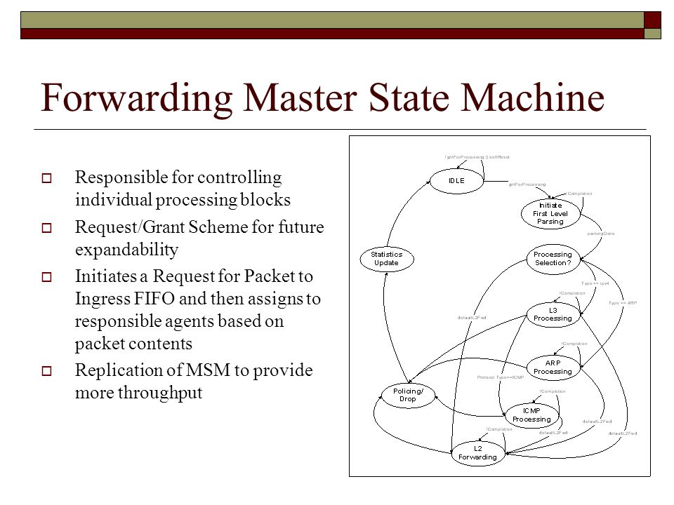 Forwarding Master State Machine  Responsible for controlling individual processing blocks  Request/Grant Scheme for future expandability  Initiates a Request for Packet to Ingress FIFO and then assigns to responsible agents based on packet contents  Replication of MSM to provide more throughput
