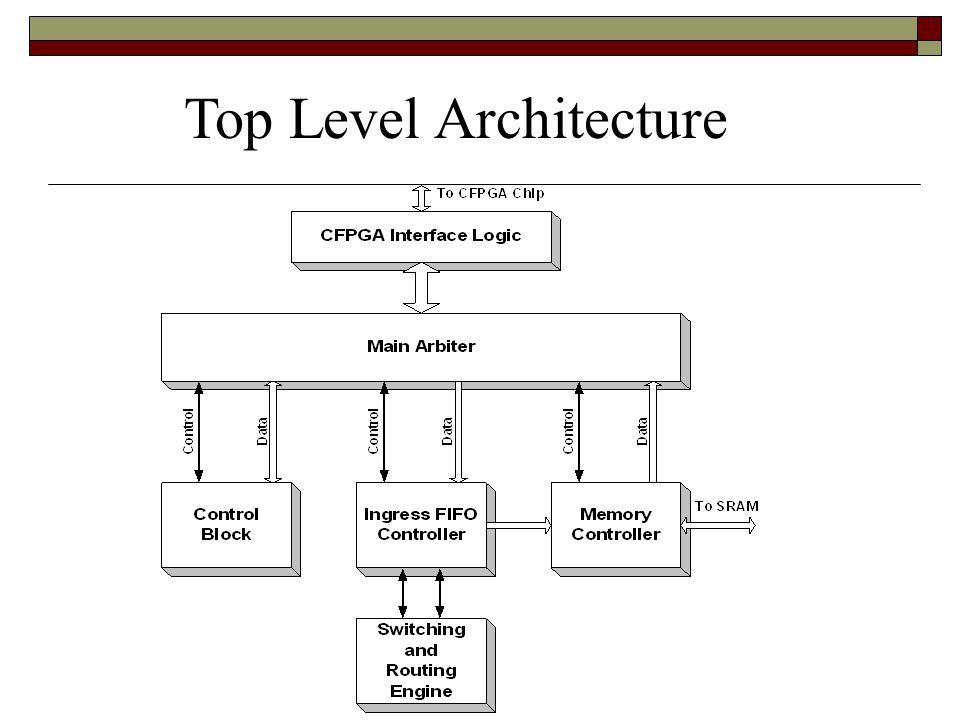 Top Level Architecture