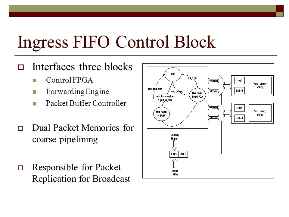 Ingress FIFO Control Block  Interfaces three blocks Control FPGA Forwarding Engine Packet Buffer Controller  Dual Packet Memories for coarse pipelining  Responsible for Packet Replication for Broadcast