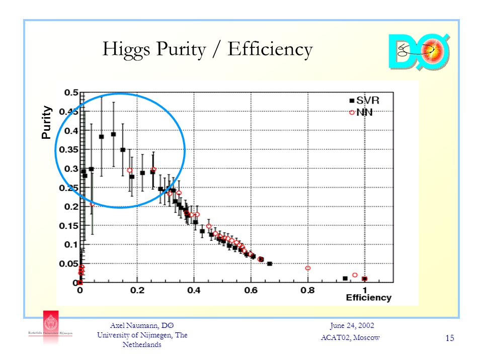 Axel Naumann, DØ University of Nijmegen, The Netherlands June 24, 2002 ACAT02, Moscow 15 Higgs Purity / Efficiency Purity