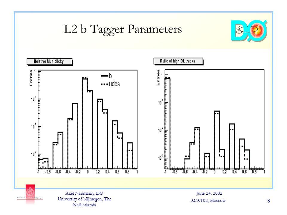 Axel Naumann, DØ University of Nijmegen, The Netherlands June 24, 2002 ACAT02, Moscow 8 L2 b Tagger Parameters