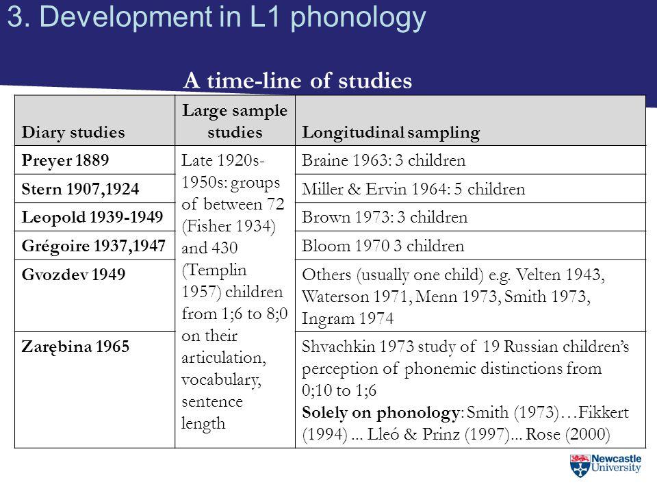 3. Development in L1 phonology A time-line of studies Diary studies Large sample studiesLongitudinal sampling Preyer 1889Late 1920s- 1950s: groups of