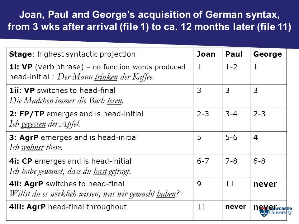 Stage: highest syntactic projectionJoanPaulGeorge 1i: VP (verb phrase) – no function words produced head-initial : Der Mann trinken der Kaffee. 11-21