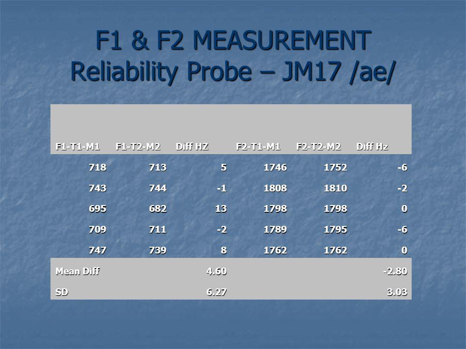 F1 & F2 MEASUREMENT Reliability Probe – JM17 /ae/ F1-T1-M1F1-T2-M2 Diff HZ F2-T1-M1F2-T2-M2 Diff Hz 718713517461752-6 74374418081810-2 69568213179817980 709711-217891795-6 7477398176217620 Mean Diff 4.60 -2.80 SD 6.27 3.03