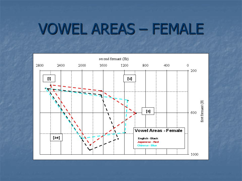 VOWEL AREAS – FEMALE