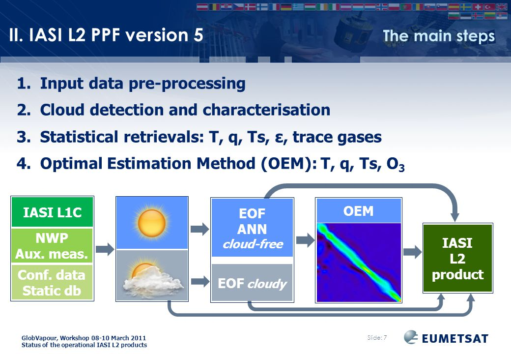 GlobVapour, Workshop 08-10 March 2011 Status of the operational IASI L2 products 1.Input data pre-processing 2.Cloud detection and characterisation 3.Statistical retrievals: T, q, Ts, ε, trace gases 4.Optimal Estimation Method (OEM): T, q, Ts, O 3 Slide: 7 Conf.