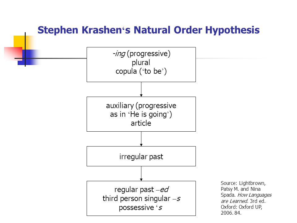 irregular past regular past – ed third person singular – s possessive ' s -ing (progressive) plural copula ( ' to be ' ) auxiliary (progressive as in ' He is going ' ) article Stephen Krashen ' s Natural Order Hypothesis Source: Lightbrown, Patsy M.