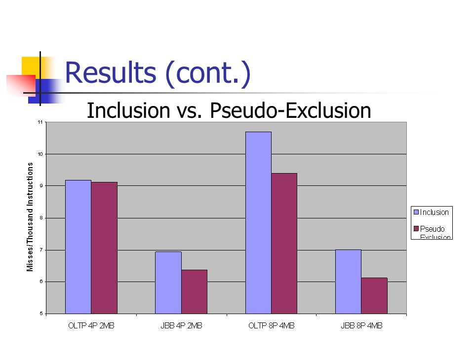Results (cont.) Inclusion vs. Pseudo-Exclusion