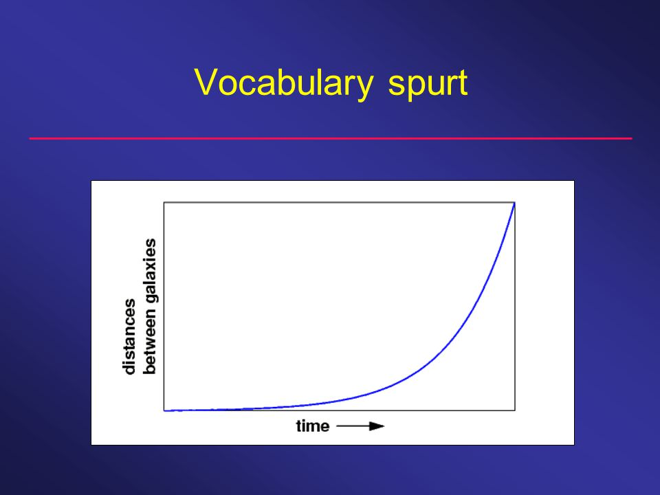 Vocabulary spurt