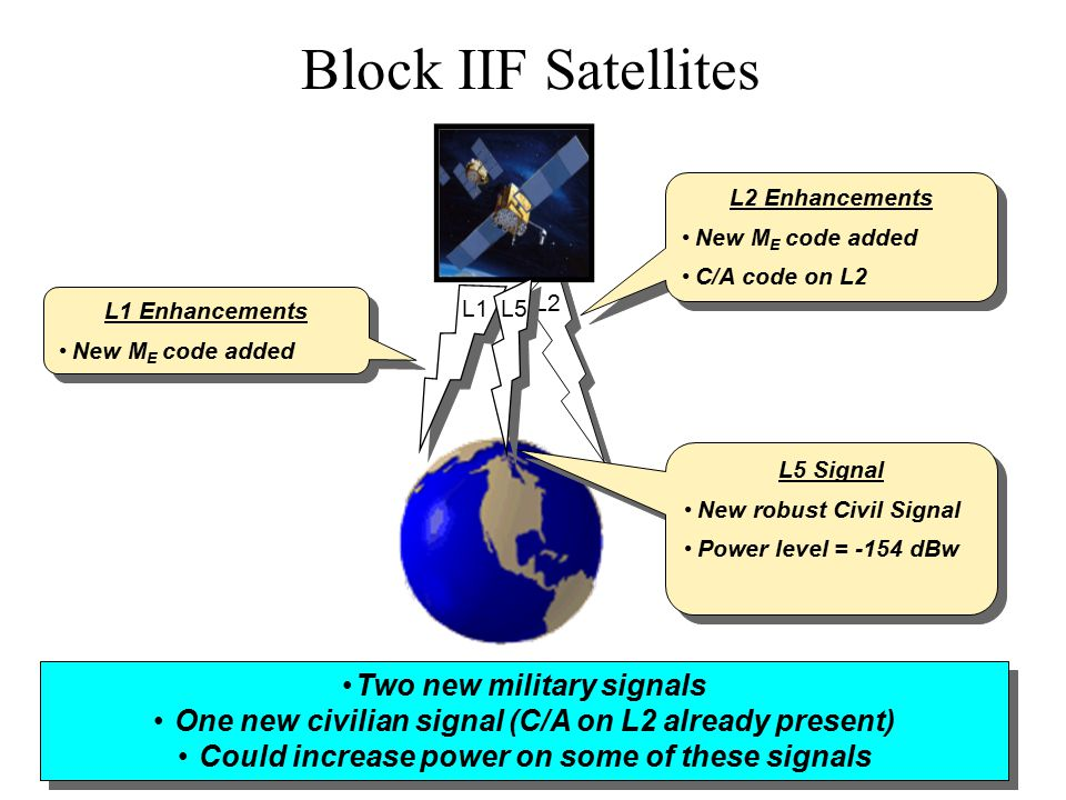 Block IIF Satellites L1 L2 L1 Enhancements New M E code added L1 Enhancements New M E code added Two new military signals One new civilian signal (C/A