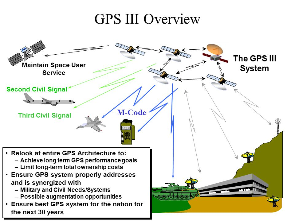 Second Civil Signal Maintain Space User Service Third Civil Signal 1 ON 3 menu 2 Rockwell 4 5 6 7 WPT 8 POS 9 NAV CLR MARK 0 OFF NUM LOCK FIX FOM 1 N 42* 01 46.12 W 091* 38' 54.36 EL + 00862 ft ZEROIZE The GPS III System Relook at entire GPS Architecture to: –Achieve long term GPS performance goals –Limit long-term total ownership costs Ensure GPS system properly addresses and is synergized with –Military and Civil Needs/Systems –Possible augmentation opportunities Ensure best GPS system for the nation for the next 30 years Relook at entire GPS Architecture to: –Achieve long term GPS performance goals –Limit long-term total ownership costs Ensure GPS system properly addresses and is synergized with –Military and Civil Needs/Systems –Possible augmentation opportunities Ensure best GPS system for the nation for the next 30 years M-Code GPS III Overview