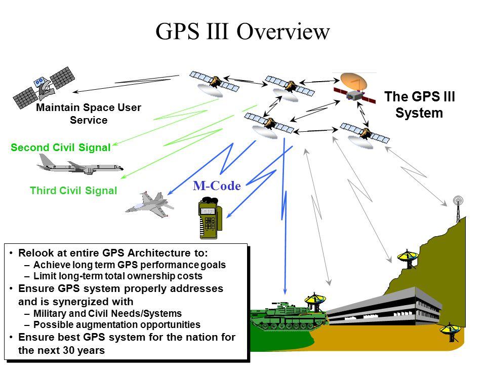 Second Civil Signal Maintain Space User Service Third Civil Signal 1 ON 3 menu 2 Rockwell 4 5 6 7 WPT 8 POS 9 NAV CLR MARK 0 OFF NUM LOCK FIX FOM 1 N