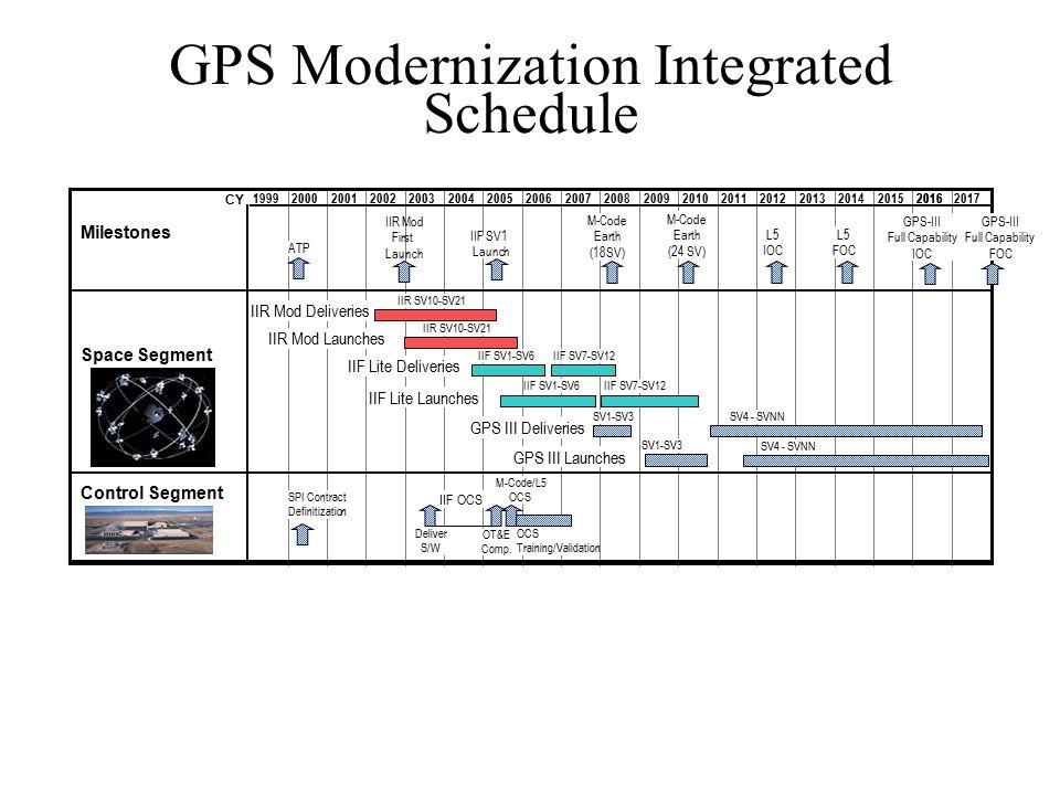 GPS Modernization Integrated Schedule Milestones Space Segment Control Segment 20172016199920002001200220032004200520062007200820092010201120122013201420152016 IIF SV1 Launch IIF Lite Deliveries IIF SV7-SV12IIF SV1-SV6 IIF Lite Launches IIF SV7-SV12 IIF OCS M-Code/L5 OCS Training/Validation ATP GPS-III Full Capability IOC GPS-III Full Capability FOC Deliver S/W OT&E Comp.