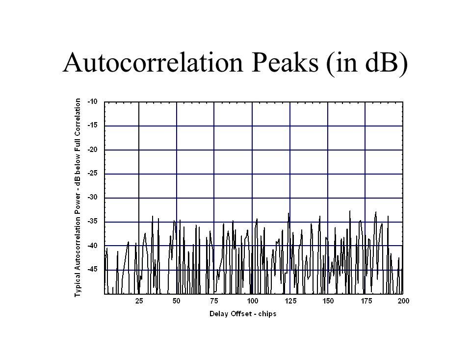 Autocorrelation Peaks (in dB)