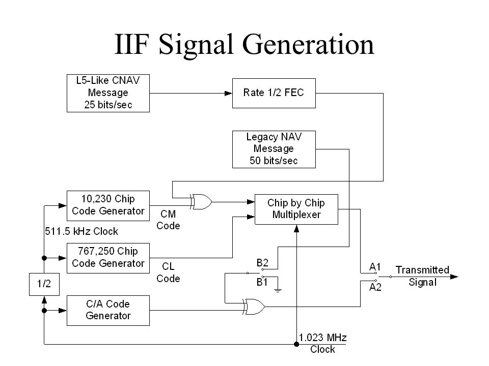 IIF Signal Generation