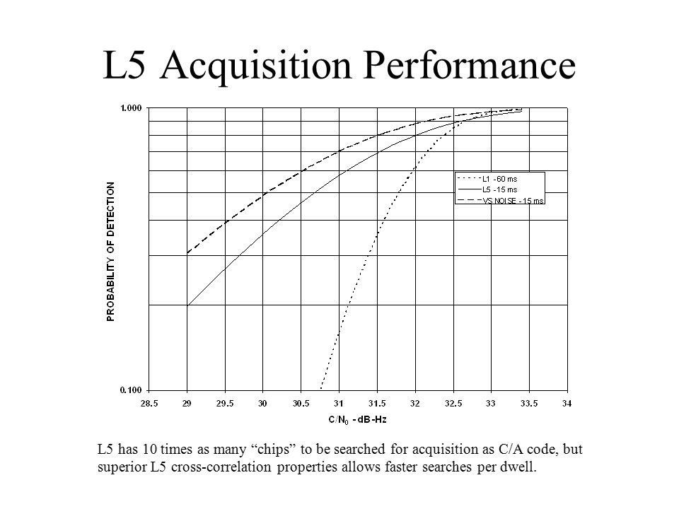 """L5 Acquisition Performance L5 has 10 times as many """"chips"""" to be searched for acquisition as C/A code, but superior L5 cross-correlation properties al"""