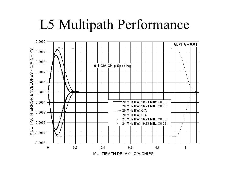 L5 Multipath Performance