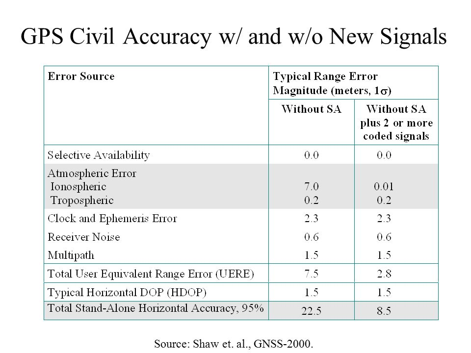 GPS Civil Accuracy w/ and w/o New Signals Source: Shaw et. al., GNSS-2000.