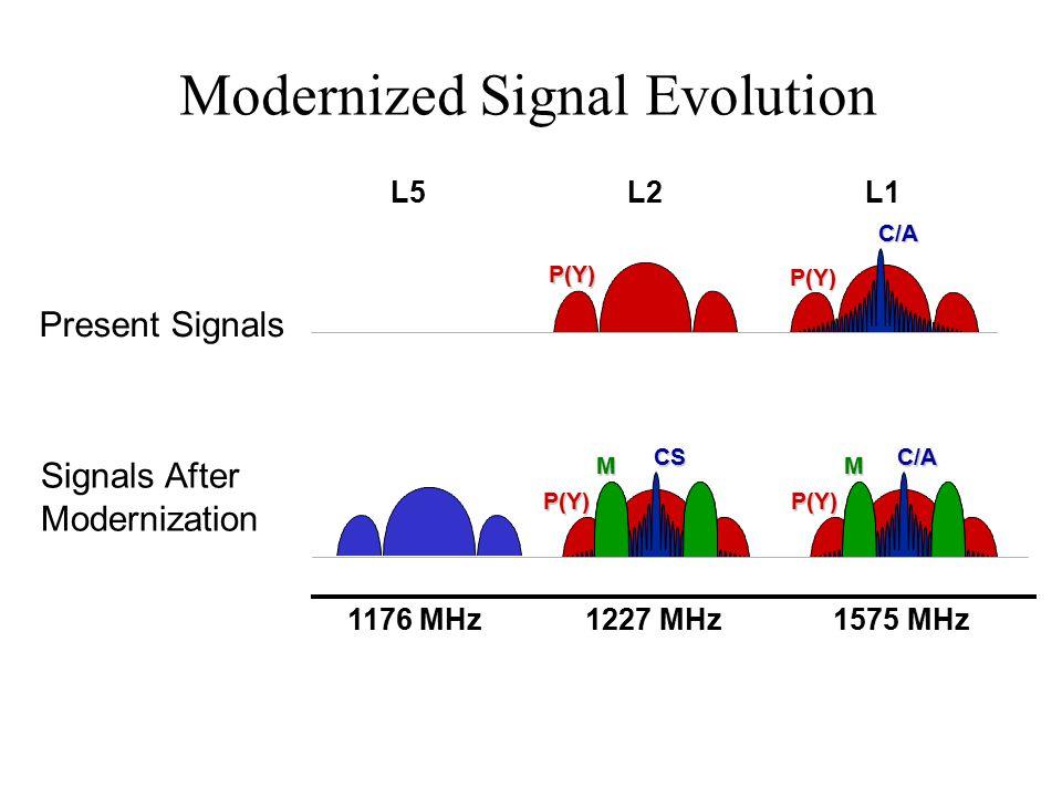 Modernized Signal Evolution 1227 MHz1575 MHz1176 MHz L2L1L5 P(Y) C/A P(Y) P(Y) C/A P(Y) CS MM Present Signals Signals After Modernization