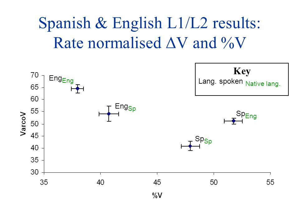 Spanish & English L1/L2 results: Rate normalised ΔV and %V Eng Eng Sp Sp Sp Eng Key Lang. spoken Native lang.