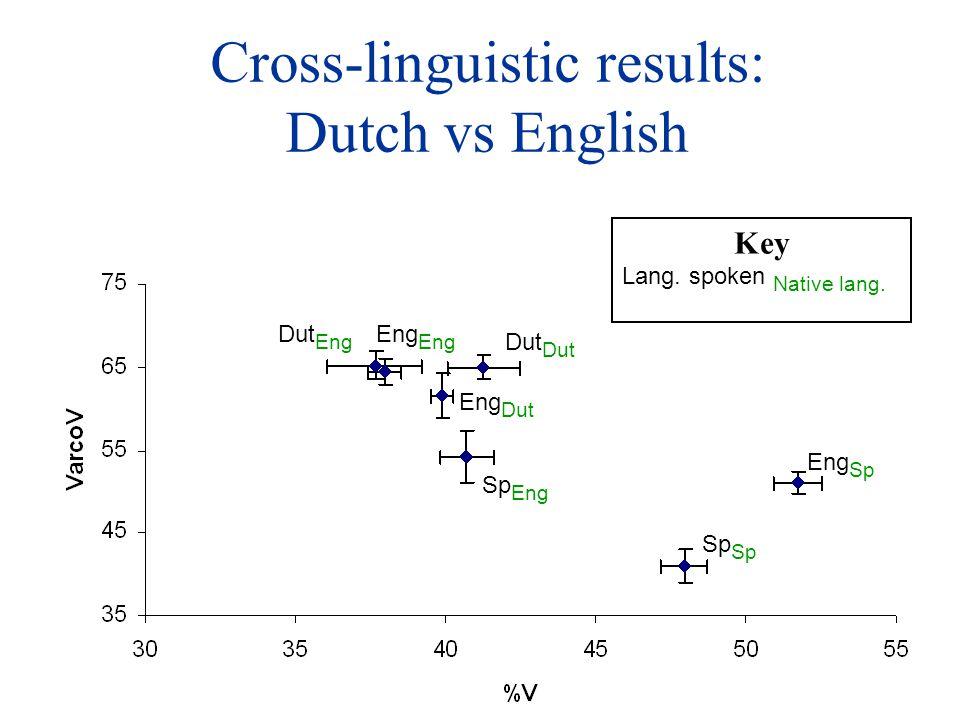Cross-linguistic results: Dutch vs English Eng Eng Sp Sp Sp Eng Key Lang. spoken Native lang. Dut Eng Eng Dut Dut