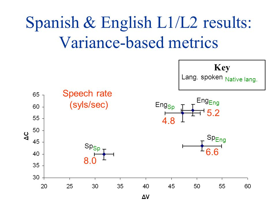 Spanish & English L1/L2 results: Variance-based metrics 8.0 6.6 5.2 4.8 Speech rate (syls/sec) Eng Eng Sp Sp Sp Eng Key Lang.