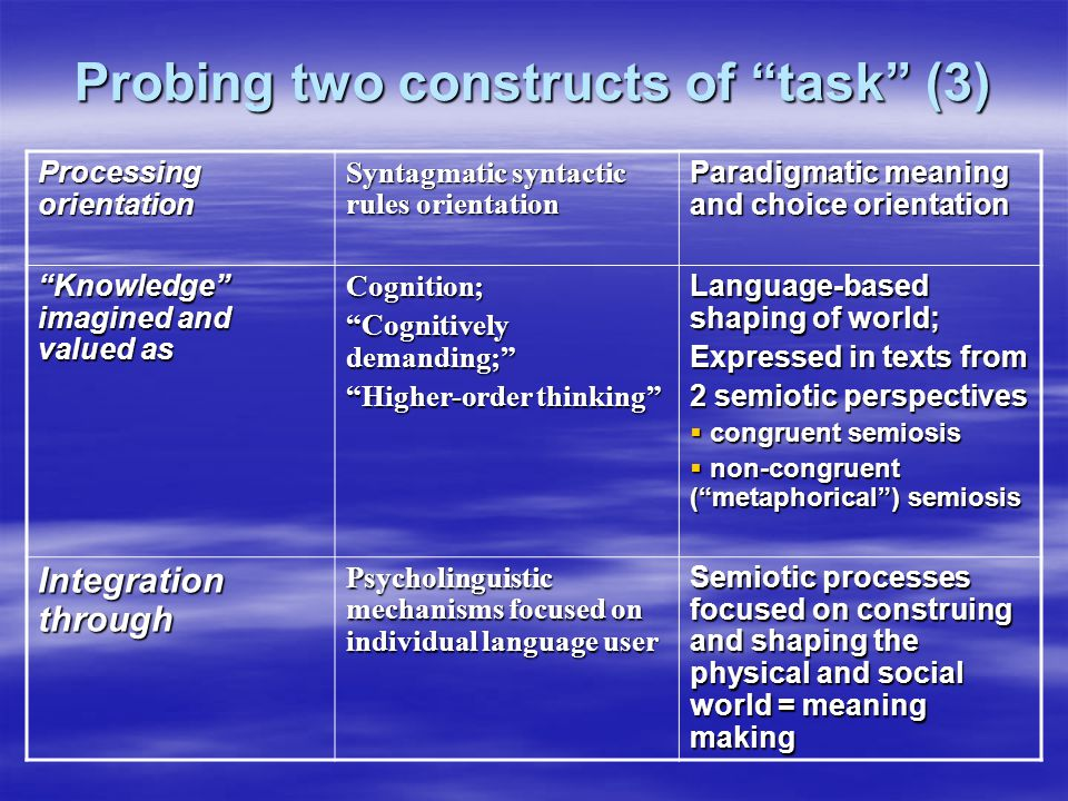 Probing two constructs of task (3) Processing orientation Syntagmatic syntactic rules orientation Paradigmatic meaning and choice orientation Knowledge imagined and valued as Cognition; Cognitively demanding; Higher-order thinking Language-based shaping of world; Expressed in texts from 2 semiotic perspectives  congruent semiosis  non-congruent ( metaphorical ) semiosis Integration through Psycholinguistic mechanisms focused on individual language user Semiotic processes focused on construing and shaping the physical and social world = meaning making