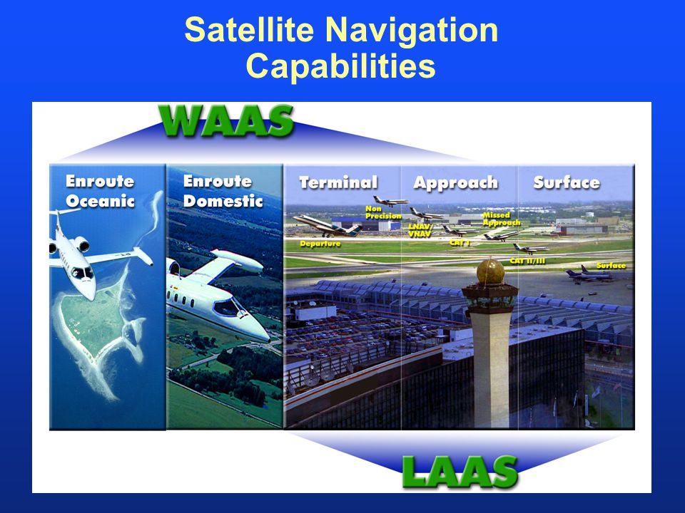 Satellite Navigation Capabilities