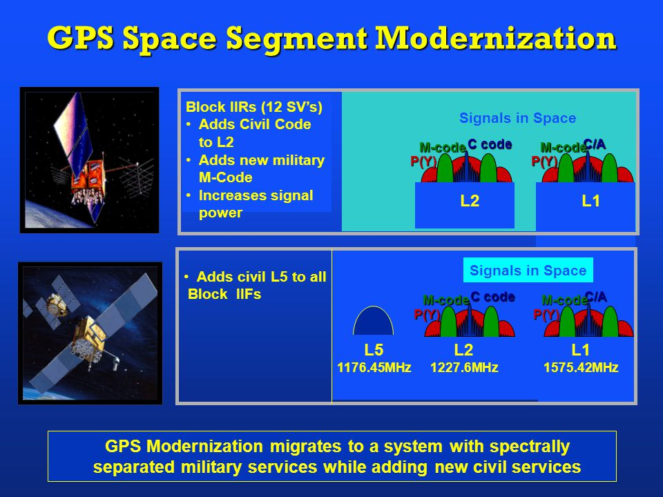 Block IIRs (12 SV's) Adds Civil Code to L2 Adds new military M-Code Increases signal power GPS Space Segment Modernization Adds civil L5 to all Block IIFs GPS Modernization migrates to a system with spectrally separated military services while adding new civil services P(Y)C/AP(Y) C code C code M-codeM-code Signals in Space L2 L1 P(Y)C/AP(Y) C code C code M-codeM-code Signals in Space L2 1227.6MHz L1 1575.42MHz L5 1176.45MHz