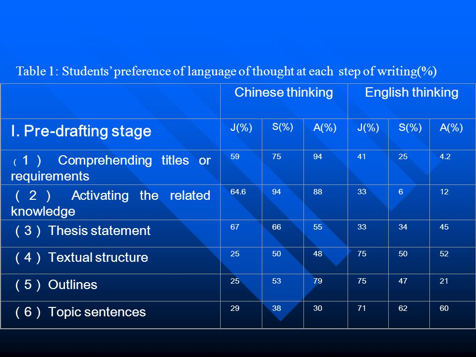 Chinese thinkingEnglish thinking I. Pre-drafting stage J(%) S(%) A(%)J(%)S(%)A(%) ( 1) Comprehending titles or requirements 59759441254.2 (2) Activati
