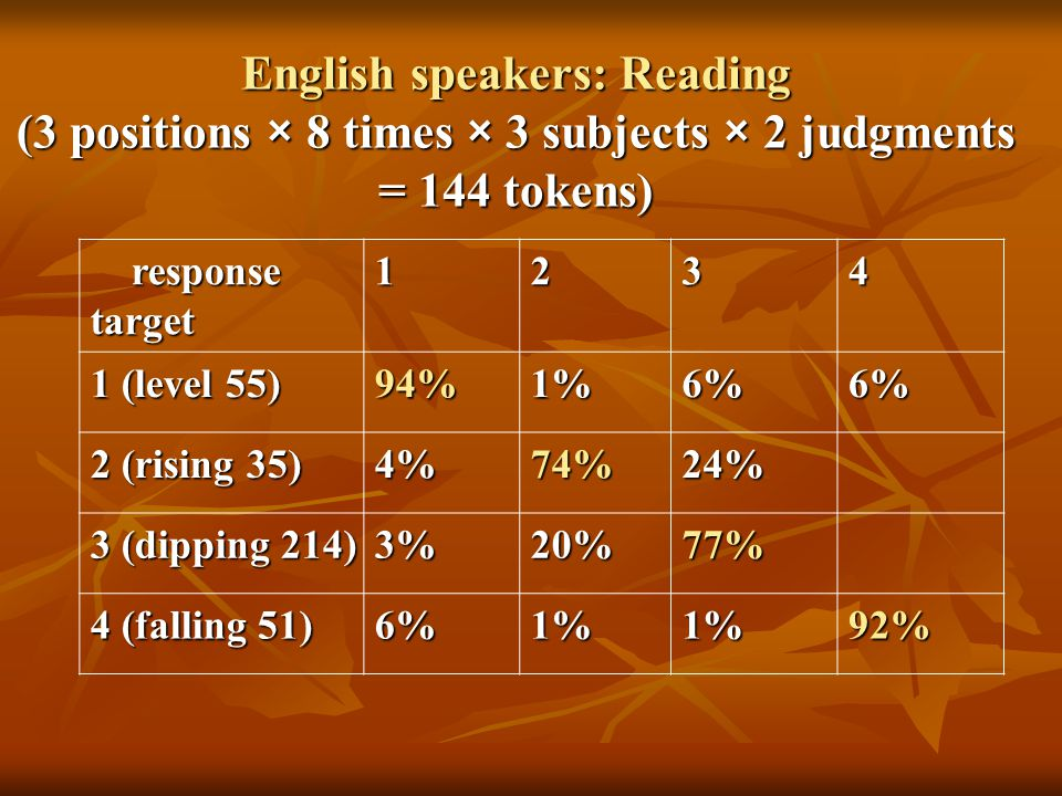English speakers: Reading (3 positions × 8 times × 3 subjects × 2 judgments = 144 tokens) response responsetarget (level 55) 94%1%6%6% 2 (rising 35) 4%74%24% 3 (dipping 214) 3%20%77% 4 (falling 51) 6%1%1%92%