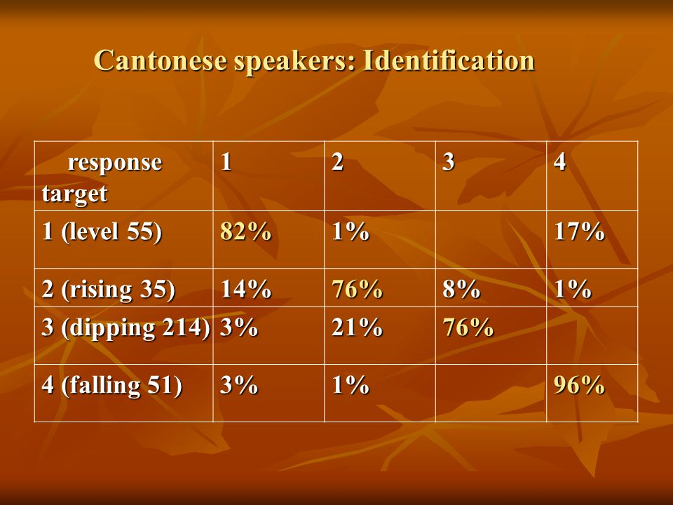Cantonese speakers: Identification response responsetarget (level 55) 82%1%17% 2 (rising 35) 14%76%8%1% 3 (dipping 214) 3%21%76% 4 (falling 51) 3%1%96%