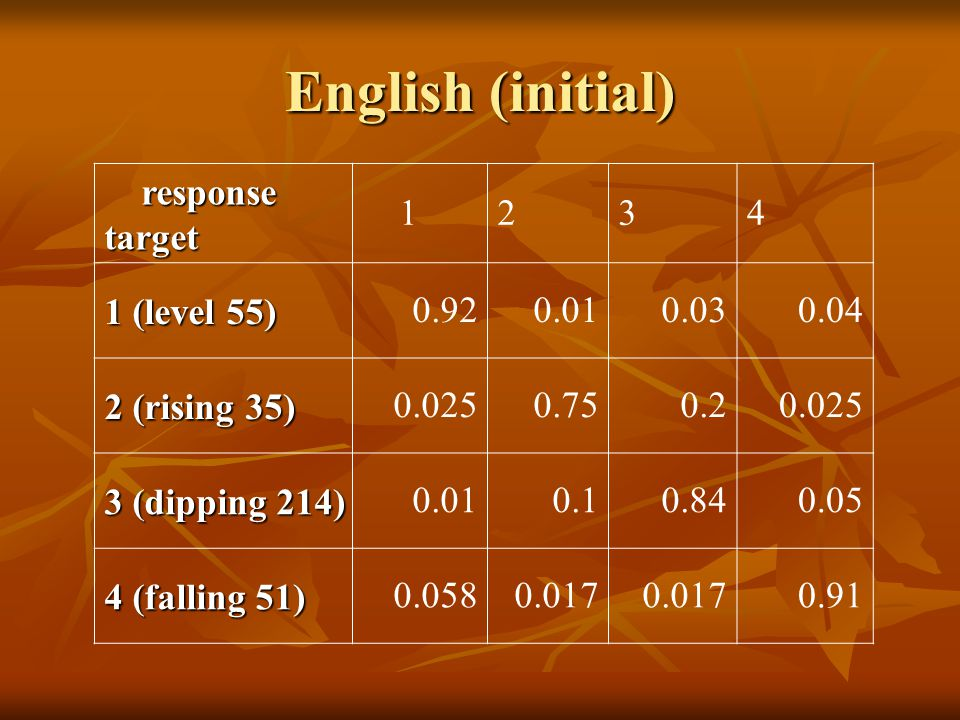 English (initial) response responsetarget (level 55) (rising 35) (dipping 214) (falling 51)