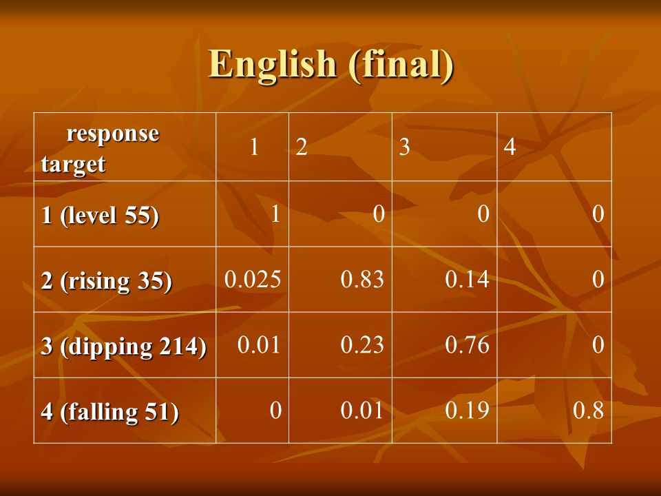 English (final) response responsetarget (level 55) (rising 35) (dipping 214) (falling 51)