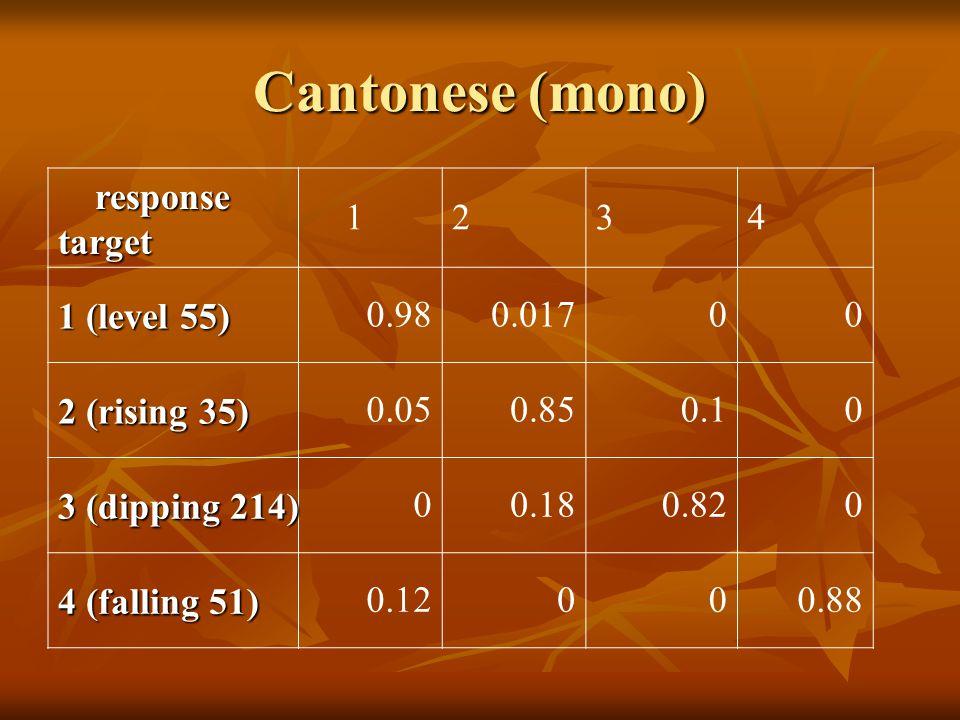 Cantonese (mono) response responsetarget 12 3 4 1 (level 55) 0.980.01700 2 (rising 35) 0.050.850.10 3 (dipping 214) 00.180.820 4 (falling 51) 0.12000.88
