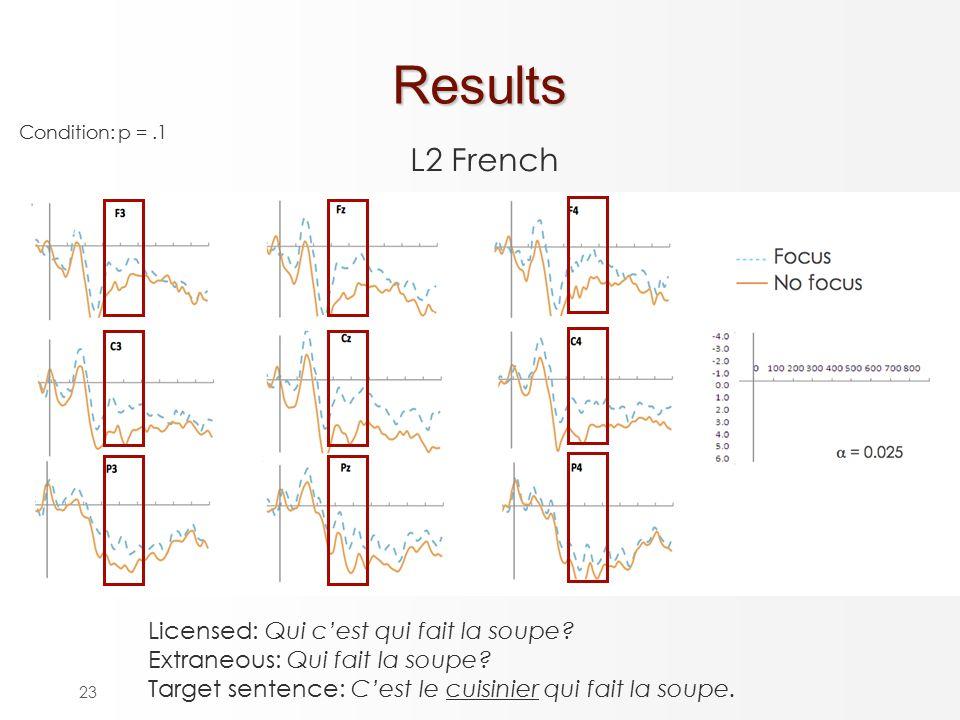 23Results L2 French Licensed: Qui c'est qui fait la soupe.